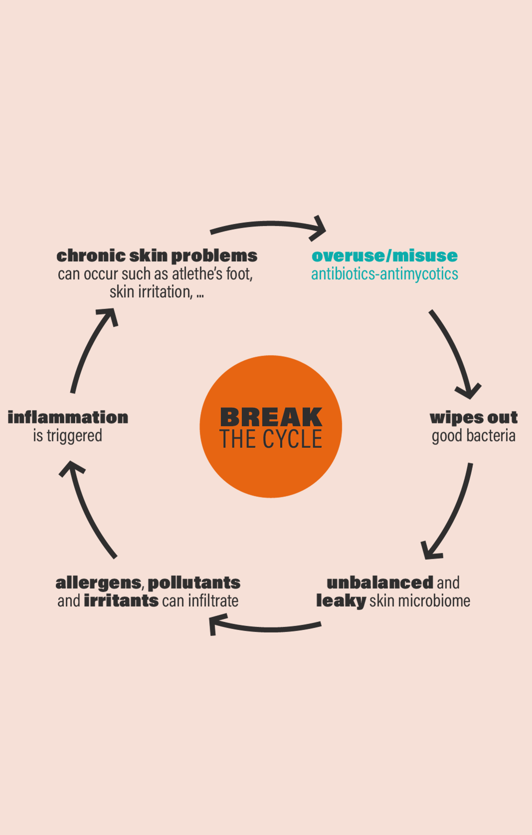Break the cycle@4x FNG